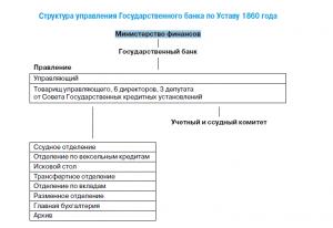 Структура управления Государственного банка по Уставу 1860 года