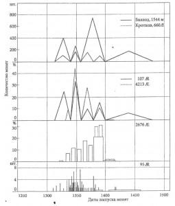Рис.55.     Хронологические гистограммы монетных комплексов, собранных на  Селитренном городище.