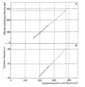 Рис.60. Объём половодья Волги и уровень Каспийского моря в зависимости от величины годового стока Волги.
