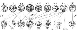 Рис.86. Реконструкции пулов Сарая 731 г.х. типа м9.