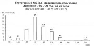 Рис.4. Весовая гистограмма дирхемов Узбека чекана Хорезма 716-720 гг.х.