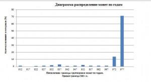 Илл.11. Хроногистограмма монетного комплекса с Семёновского острова.