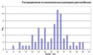 Илл.12а,б. Распределение дангов Мохши по минимальным и максимальным размерам.