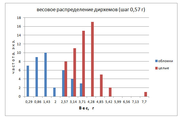 Рис.6. Весовое распределение целых дирхемов и их обломков безымянного клада.