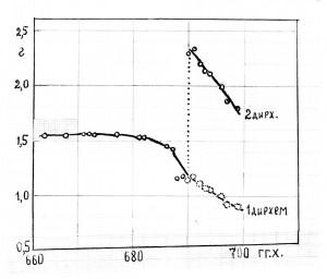 Рис.70 (из лекции МЧ-15). Зависимость веса основного номинала дирхемов Сарая в XIII в. от дат их выпуска.