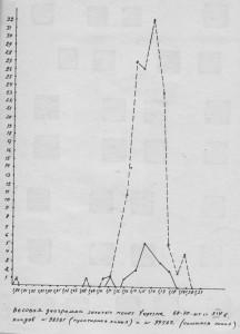 Рис.2. Весовые гистограммы динаров Хорезма.