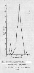Рис.4. Весовая гистограмма дангов Хорезма времени Токтамыша.