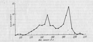 Рис.3 Весовая гистограмма дангов Хорезма XIV в. до 1380 г. (Фёдоров-Давыдов, 1965 с.199 рис.1